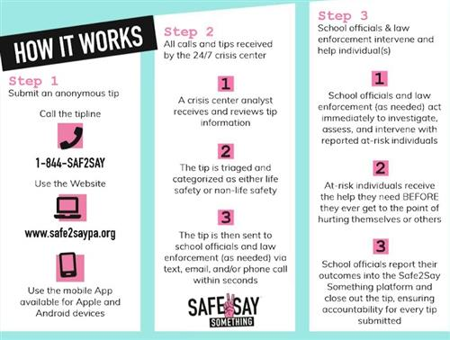 How Safe2Say Works